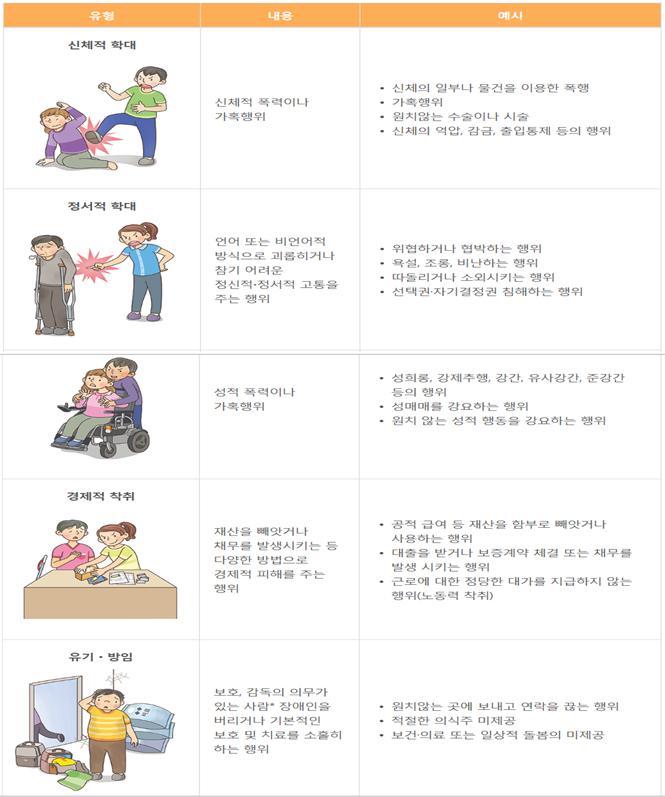 장애인 학대 신고센터 운영 [이미지]