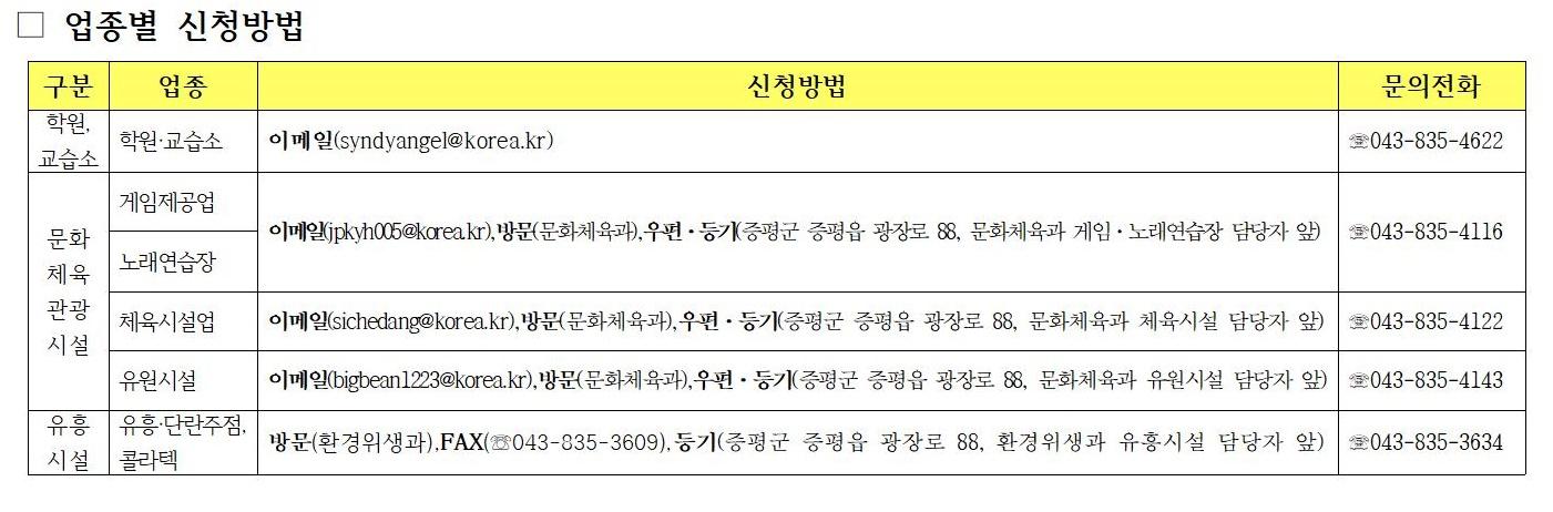 증평군, 코로나19로 휴업한 PC방·노래방·학원·유흥 시설 등에 30만원씩 지원 [이미지]